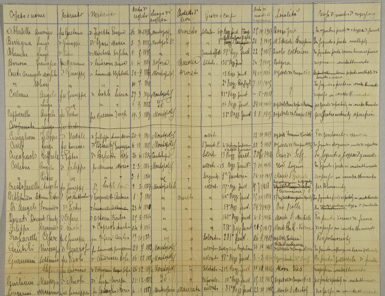 Comune Di Montopoli Di Sabina elenco caduti della prima guerra mondiale   storie e